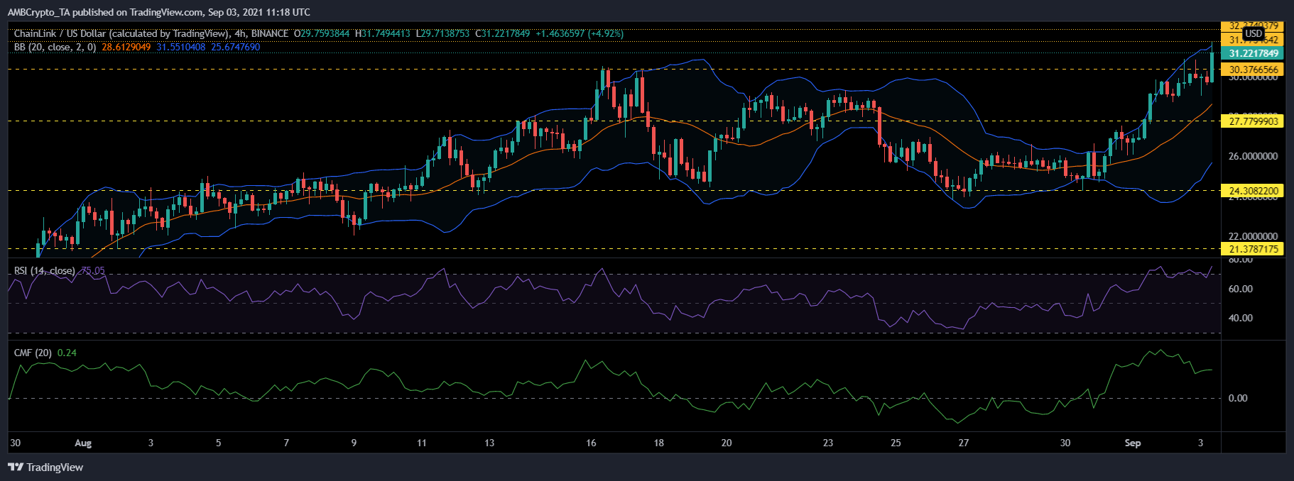 Chainlink, Solana and NEO Price Analysis: 03 September
