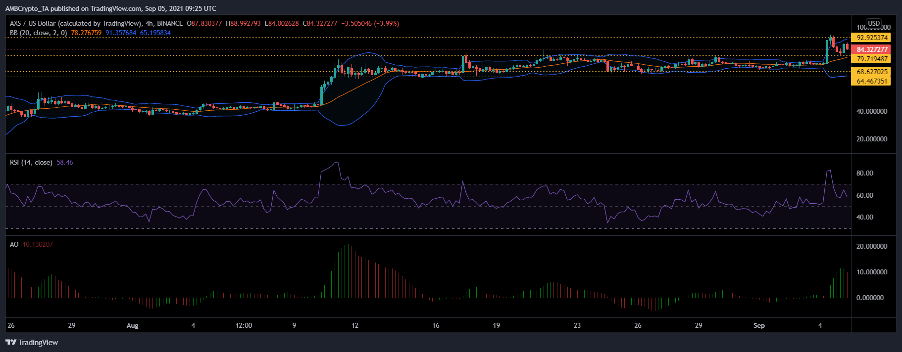 Litecoin, MATIC and Axie Price Analysis: 05 September