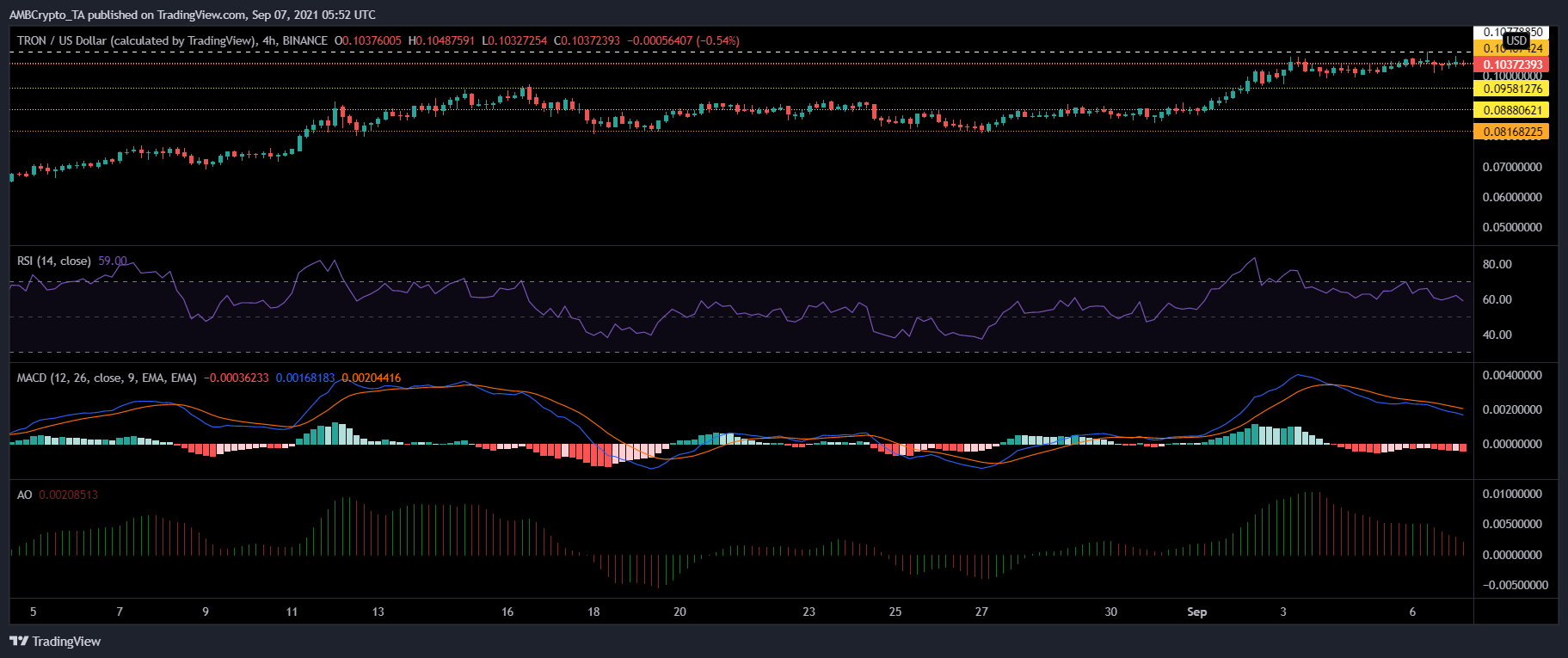 Tron, MATIC and WAVES Price Analysis: 07 September