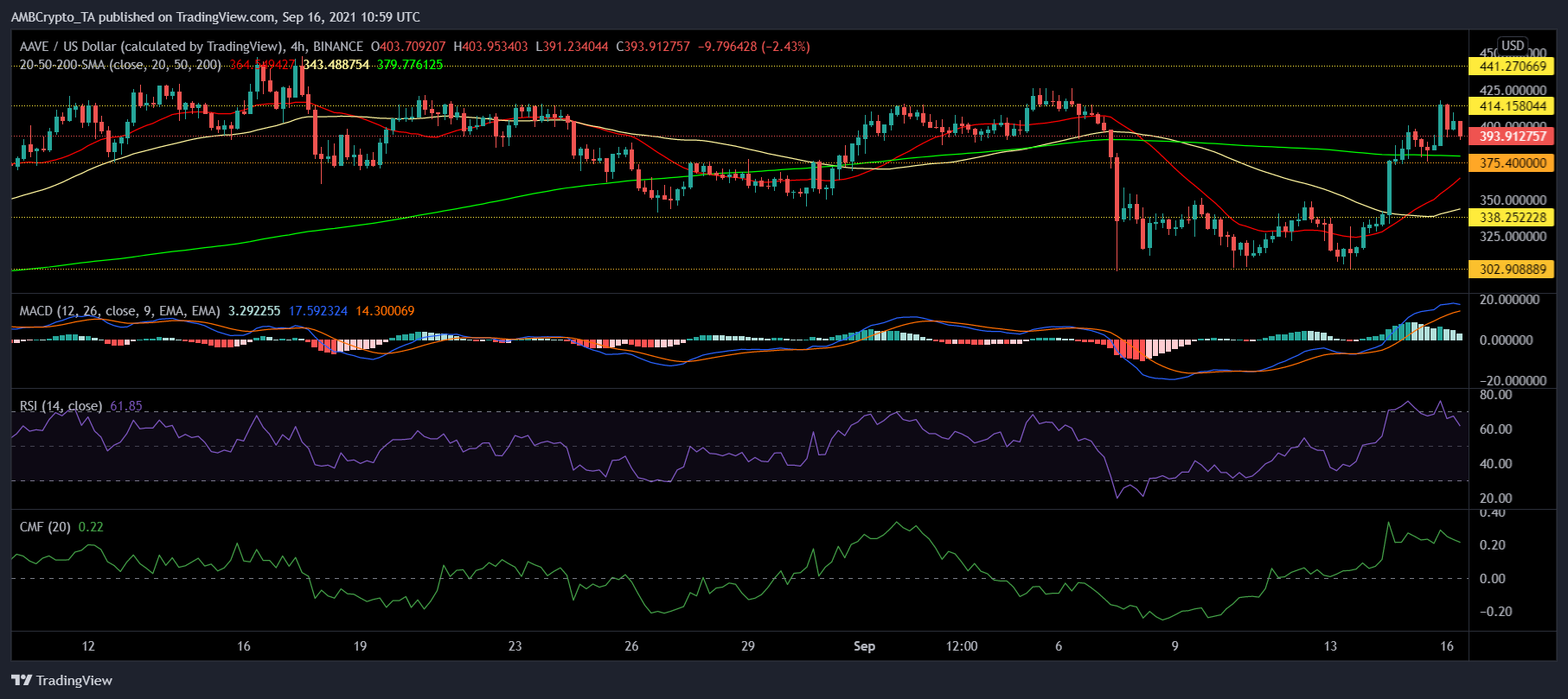 Litecoin, AAVE and Filecoin Price Analysis: 16 September