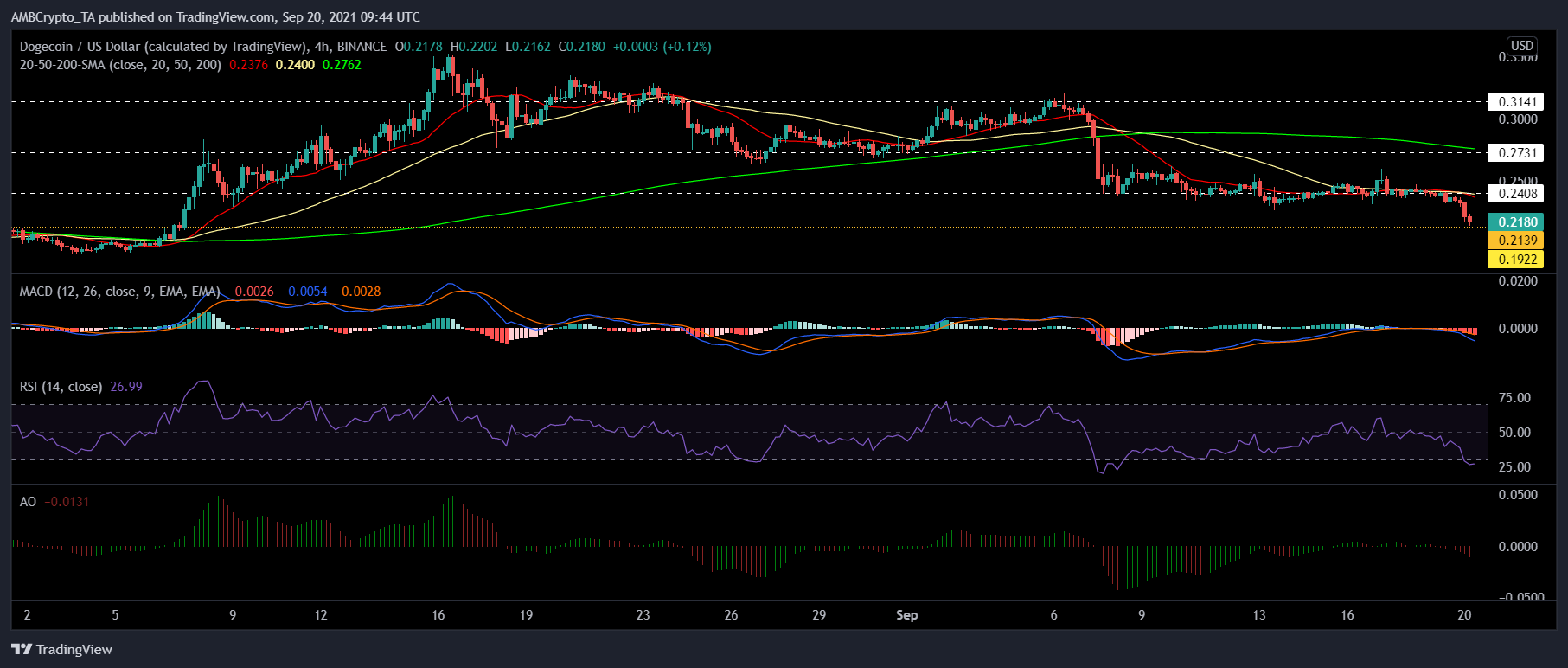 Ethereum Classic, COSMOS and Dogecoin Price Analysis: 20 September