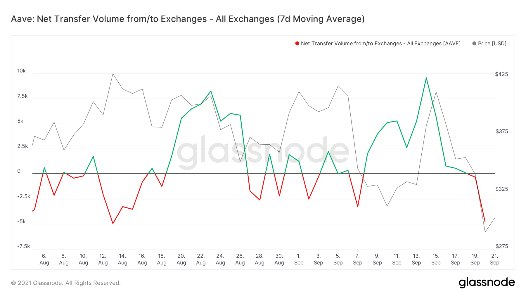 glassnode studio aave net transfer volume from to exchanges all exchanges 7 d moving average