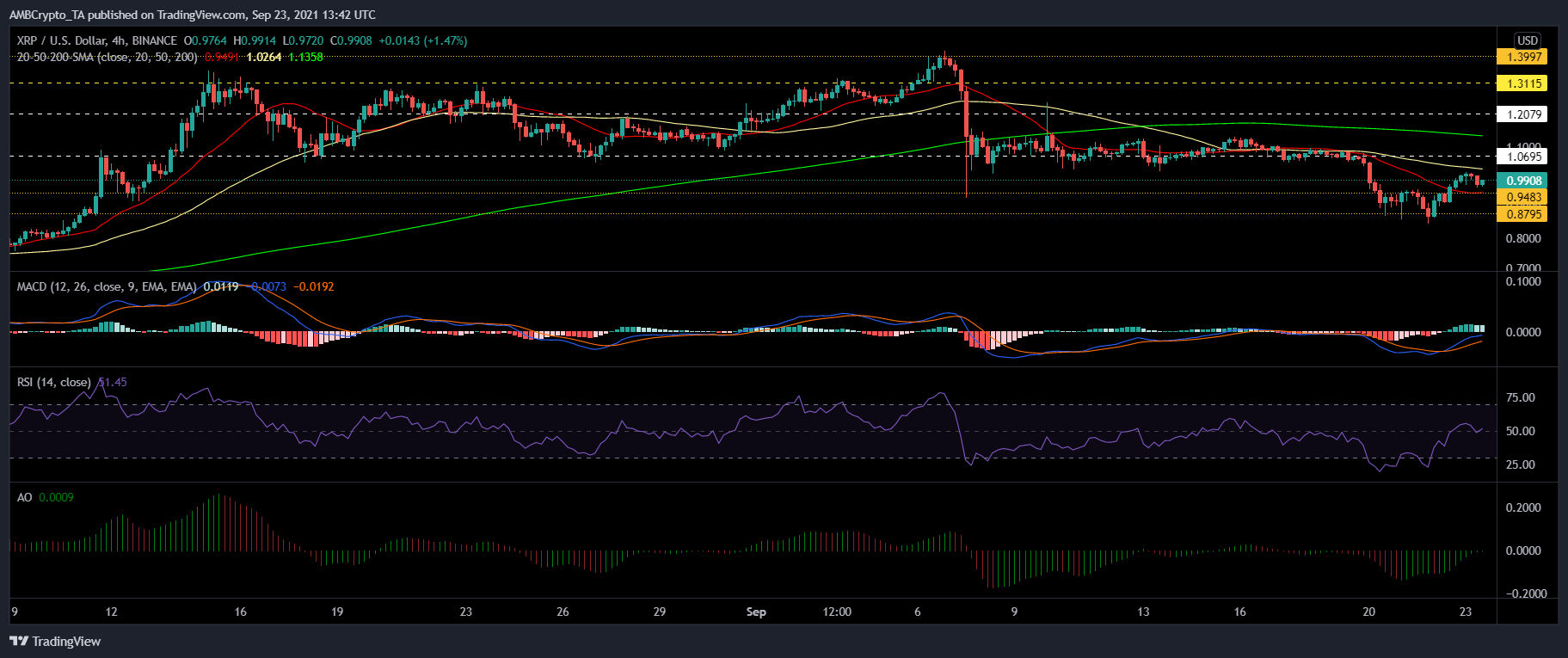 XRP, Waves and VeChain Price Analysis: 23 September