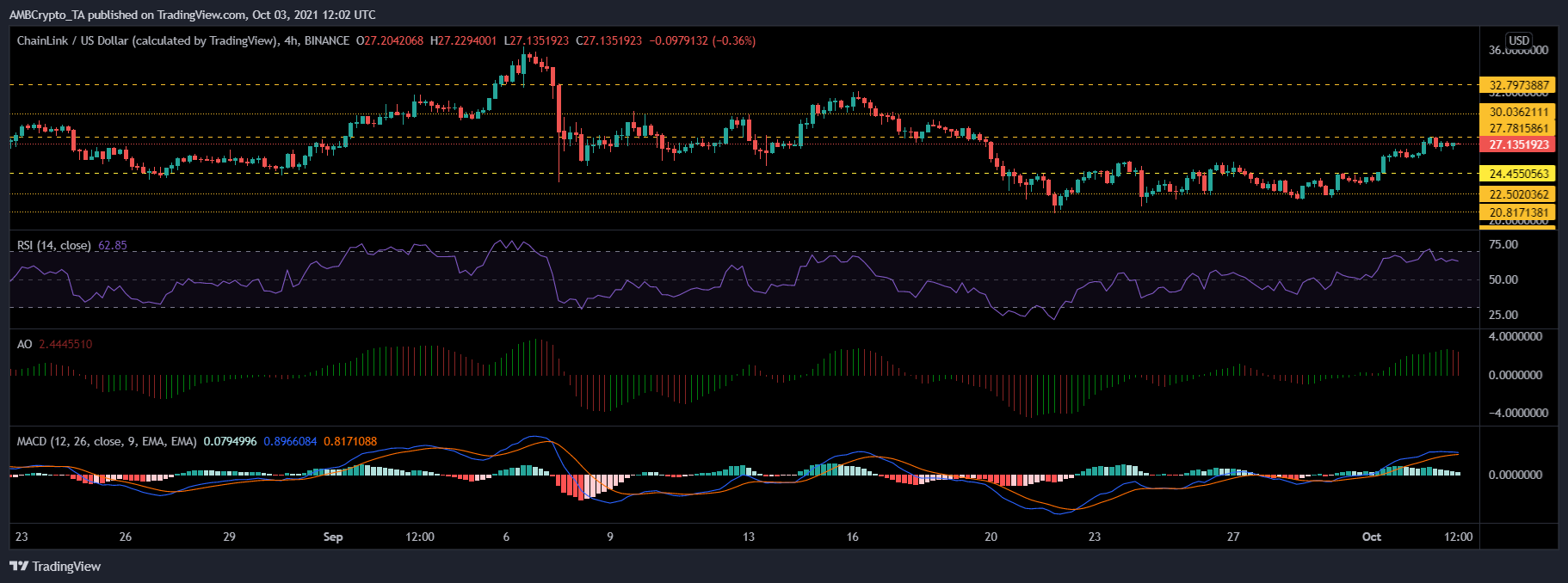 Cardano, Chainlink and EOS Price Analysis: 03 October